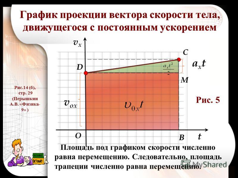 График проекции вектора скорости тела, движущегося с постоянным ускорением t vxvx v ox axtaxt D C M B O Рис.14 (б), стр. 29 (Перышкин А.В. «Физика- 9» ) D B Площадь под графиком скорости численно равна перемещению. Следовательно, площадь трапеции чис