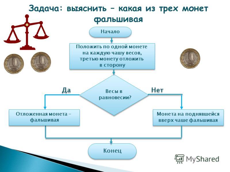 Монета на поднявшейся вверх чаше фальшивая Монета на поднявшейся вверх чаше фальшивая Начало Положить по одной монете на каждую чашу весов, третью монету отложить в сторону Положить по одной монете на каждую чашу весов, третью монету отложить в сторо