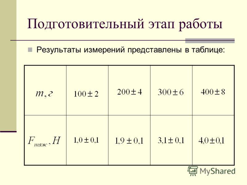 Подготовительный этап работы Результаты измерений представлены в таблице:
