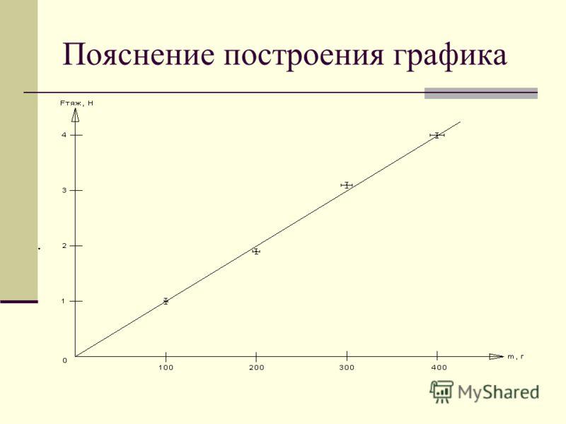 Пояснение построения графика