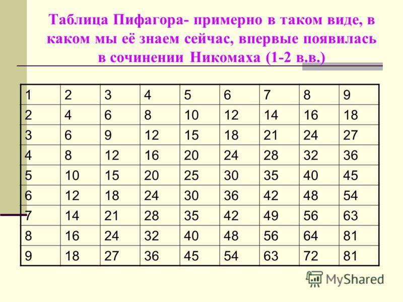 Таблица Пифагора- примерно в таком виде, в каком мы её знаем сейчас, впервые появилась в сочинении Никомаха (1-2 в.в.) 123456789 24681012141618 369121518212427 4812162024283236 51015202530354045 61218243036424854 71421283542495663 81624324048566481 9