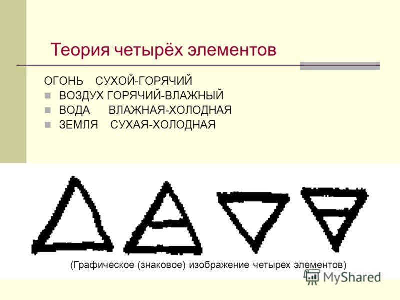 ОГОНЬ СУХОЙ-ГОРЯЧИЙ ВОЗДУХ ГОРЯЧИЙ-ВЛАЖНЫЙ ВОДА ВЛАЖНАЯ-ХОЛОДНАЯ ЗЕМЛЯ СУХАЯ-ХОЛОДНАЯ (Графическое (знаковое) изображение четырех элементов) Теория четырёх элементов