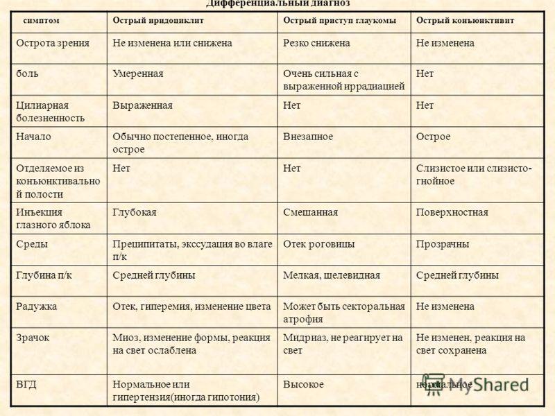 Дифференциальный диагноз симптомОстрый иридоциклитОстрый приступ глаукомыОстрый конъюнктивит Острота зренияНе изменена или сниженаРезко сниженаНе изменена больУмереннаяОчень сильная с выраженной иррадиацией Нет Цилиарная болезненность ВыраженнаяНет Н