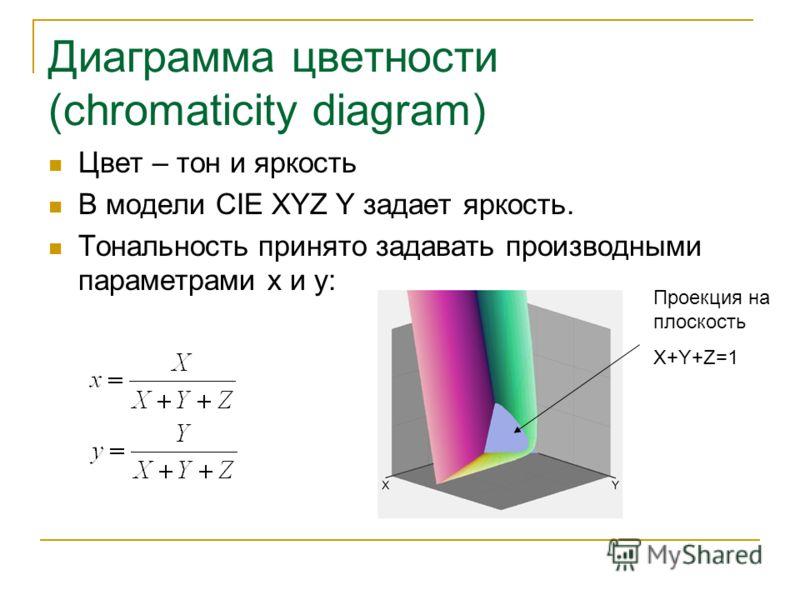 Диаграмма цветности (chromaticity diagram) Цвет – тон и яркость В модели CIE XYZ Y задает яркость. Тональность принято задавать производными параметрами x и y: Проекция на плоскость X+Y+Z=1