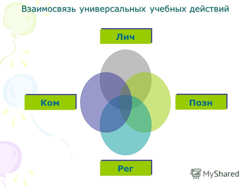 Взаимосвязь универсальных учебных действий Лич Позн Рег Ком