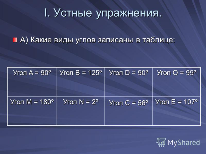 І. Устные упражнения. А) Какие виды углов записаны в таблице: Угол A = 90º Угол B = 125º Угол D = 90º Угол O = 99º Угол М = 180º Угол N = 2º Угол C = 56º Угол Е = 107º