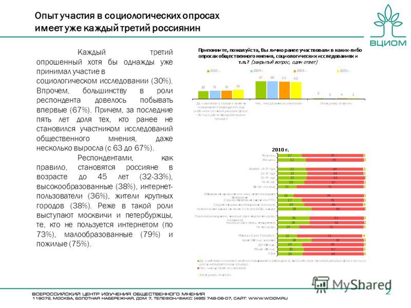 Опыт участия в социологических опросах имеет уже каждый третий россиянин 2 Каждый третий опрошенный хотя бы однажды уже принимал участие в социологическом исследовании (30%). Впрочем, большинству в роли респондента довелось побывать впервые (67%). Пр