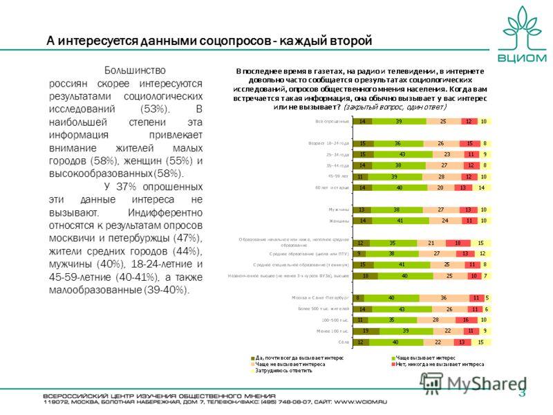 А интересуется данными соцопросов - каждый второй 3 Большинство россиян скорее интересуются результатами социологических исследований (53%). В наибольшей степени эта информация привлекает внимание жителей малых городов (58%), женщин (55%) и высокообр