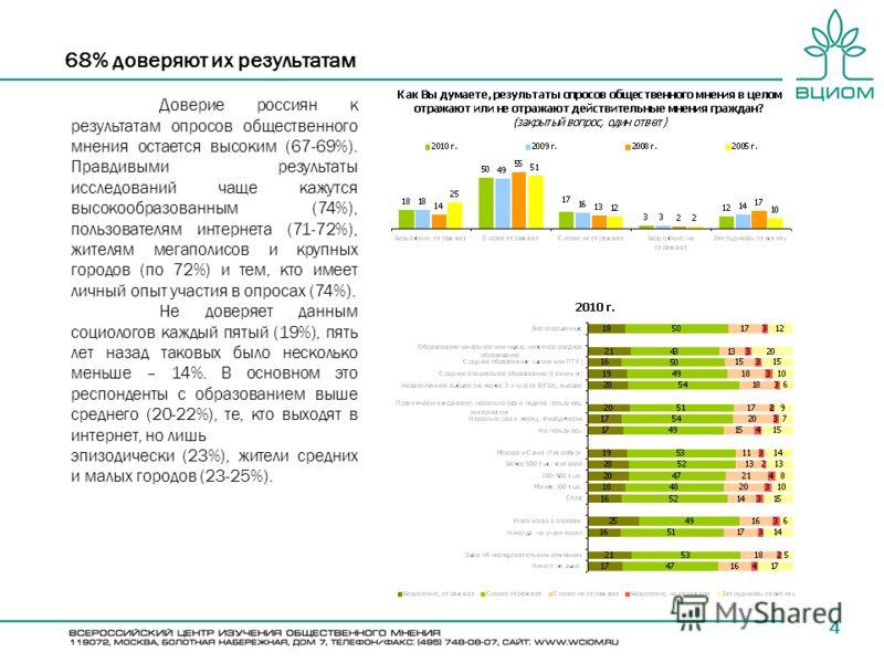 68% доверяют их результатам 4 Доверие россиян к результатам опросов общественного мнения остается высоким (67-69%). Правдивыми результаты исследований чаще кажутся высокообразованным (74%), пользователям интернета (71-72%), жителям мегаполисов и круп