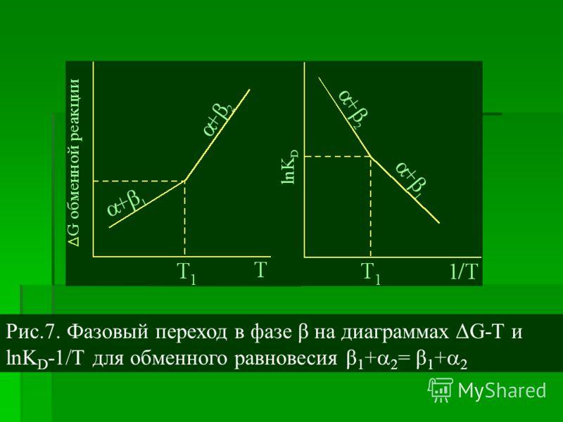 Рис.7. Фазовый переход в фазе β на диаграммах ΔG-T и lnK D -1/Т для обменного равновесия β 1 + 2 = β 1 + 2