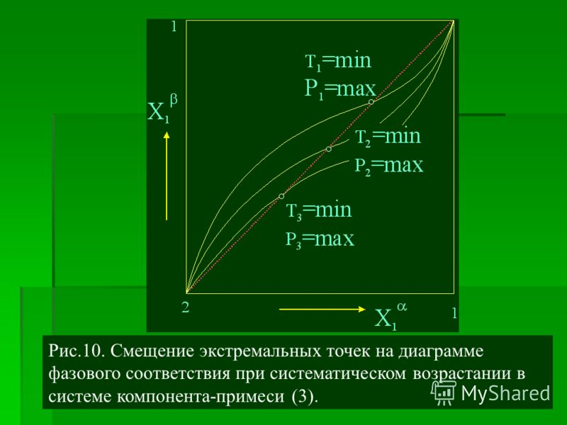 Рис.10. Смещение экстремальных точек на диаграмме фазового соответствия при систематическом возрастании в системе компонента-примеси (3).