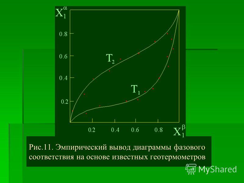 Рис.11. Эмпирический вывод диаграммы фазового соответствия на основе известных геотермометров