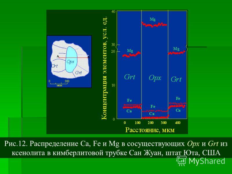 Рис.12. Распределение Сa, Fe и Mg в сосуществующих Орх и Grt из ксенолита в кимберлитовой трубке Сан Жуан, штат Юта, США