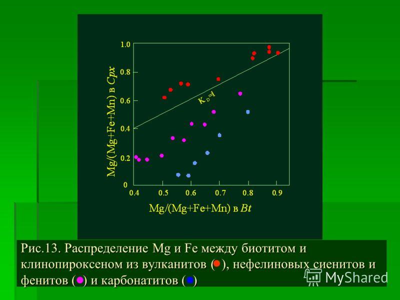 Рис.13. Распределение Mg и Fe между биотитом и клинопироксеном из вулканитов ( ), нефелиновых сиенитов и фенитов ( ) и карбонатитов ( )