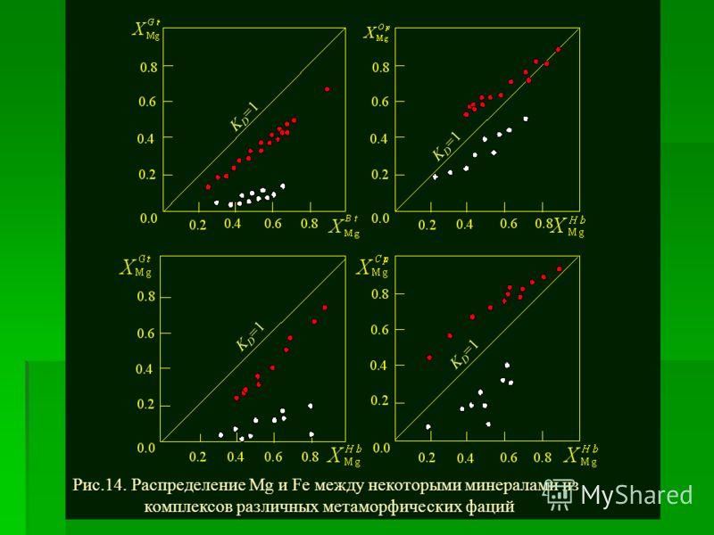 Рис.14. Распределение Mg и Fe между некоторыми минералами из комплексов различных метаморфических фаций K D =1