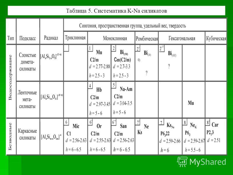 Таблица 5. Систематика K-Na силикатов