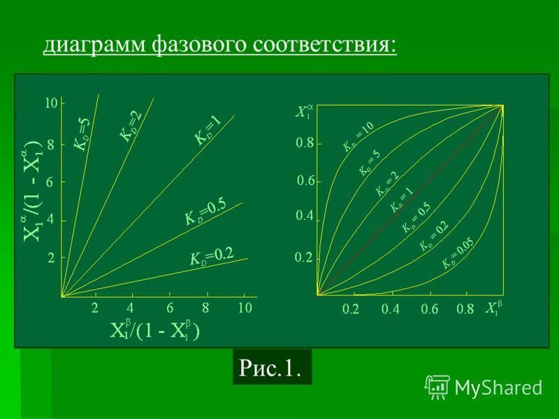 диаграмм фазового соответствия: Рис.1.