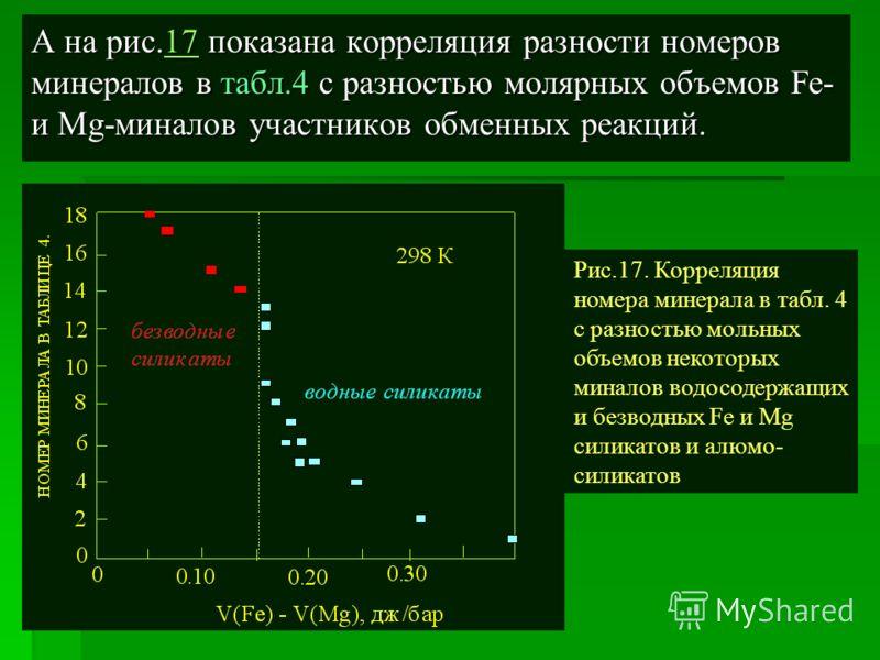 А на рис.17 показана корреляция разности номеров минералов в табл.4 с разностью молярных объемов Fe- и Mg-миналов участников обменных реакций. 17 Рис.17. Корреляция номера минерала в табл. 4 с разностью мольных объемов некоторых миналов водосодержащи