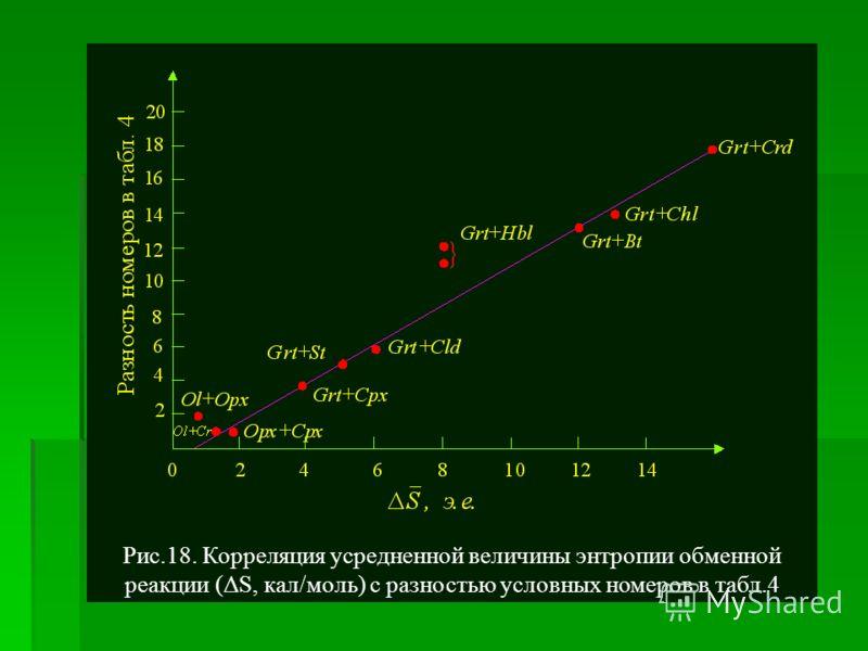 Рис.18. Корреляция усредненной величины энтропии обменной реакции (ΔS, кал/моль) с разностью условных номеров в табл.4