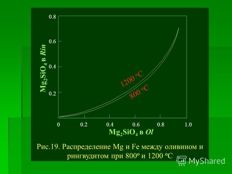 0 0.2 0.4 0.6 0.8 1.0 0.8 0.6 0.4 0.2 1200 о С 800 о С Mg 2 SiO 4 в Ol Mg 2 SiO 4 в Rin Рис.19. Распределение Mg и Fe между оливином и рингвудитом при 800 о и 1200 о С
