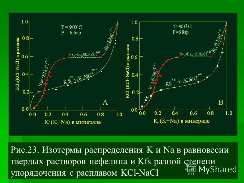 Рис.23. Изотермы распределения K и Na в равновесии твердых растворов нефелина и Kfs разной степени упорядочения c расплавом KCl-NaCl