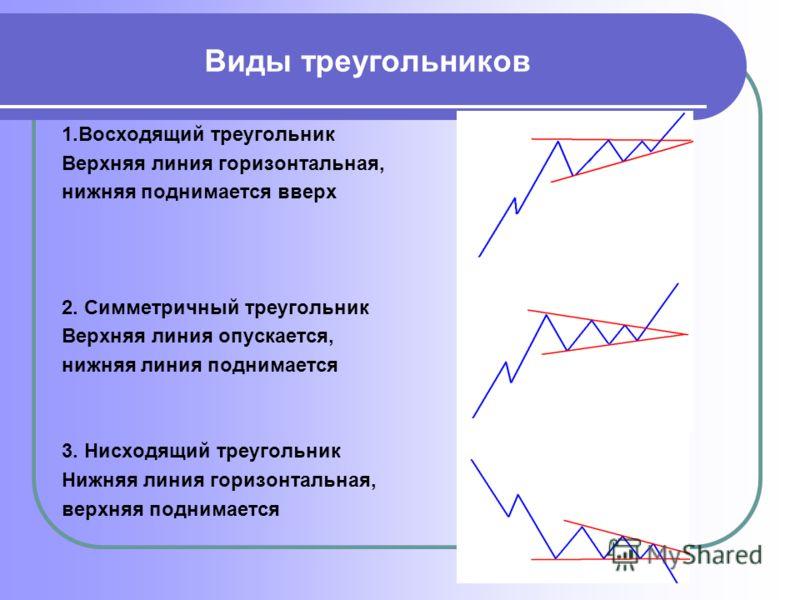 Виды треугольников 1.Восходящий треугольник Верхняя линия горизонтальная, нижняя поднимается вверх 2. Симметричный треугольник Верхняя линия опускается, нижняя линия поднимается 3. Нисходящий треугольник Нижняя линия горизонтальная, верхняя поднимает