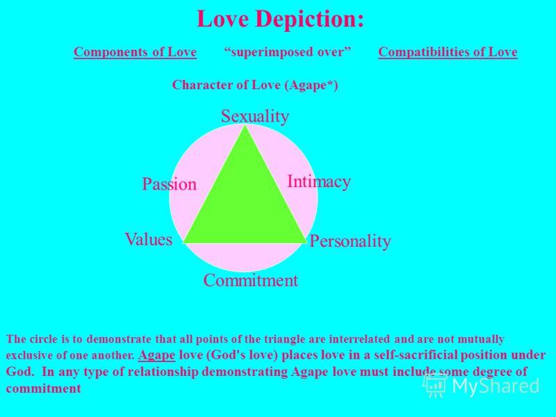 Преданность – обычно время не уменьшает преданность, ее уровень больше зависит от общего состояния отношений; в начале преданность растет медленнее, чем страсть и близость, но быстро возрастает, если отношения успешны; однако, если отношения плохие,