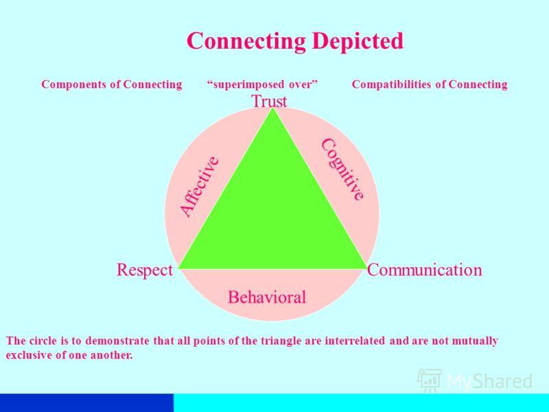 Сущность единства ААспекты единства a. Когнитивный b. Эмоциональный c. Поведенческий Составляющие единства a. Уважение b. Доверие c. Общение