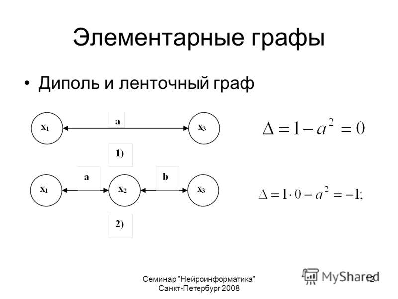 Семинар Нейроинформатика Санкт-Петербург 2008 12 Элементарные графы Диполь и ленточный граф