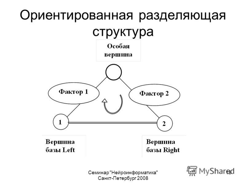 Семинар Нейроинформатика Санкт-Петербург 2008 18 Ориентированная разделяющая структура