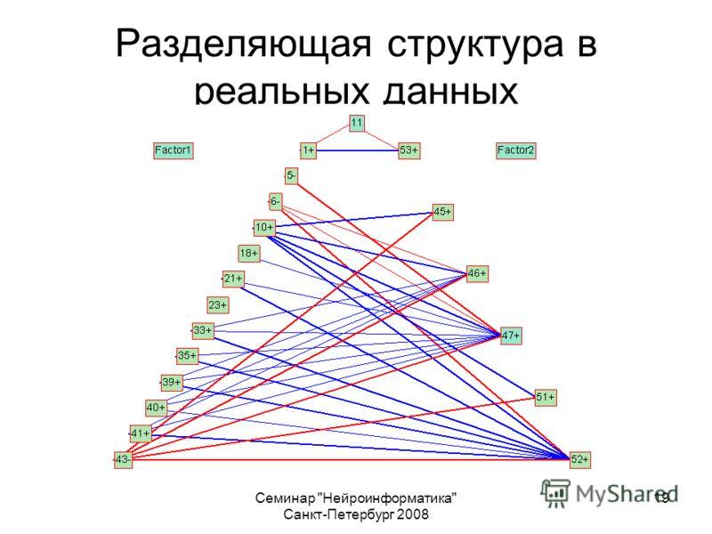 Семинар Нейроинформатика Санкт-Петербург 2008 19 Разделяющая структура в реальных данных