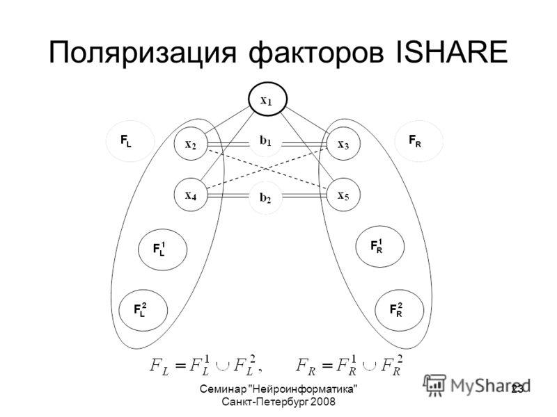 Семинар Нейроинформатика Санкт-Петербург 2008 23 Поляризация факторов ISHARE