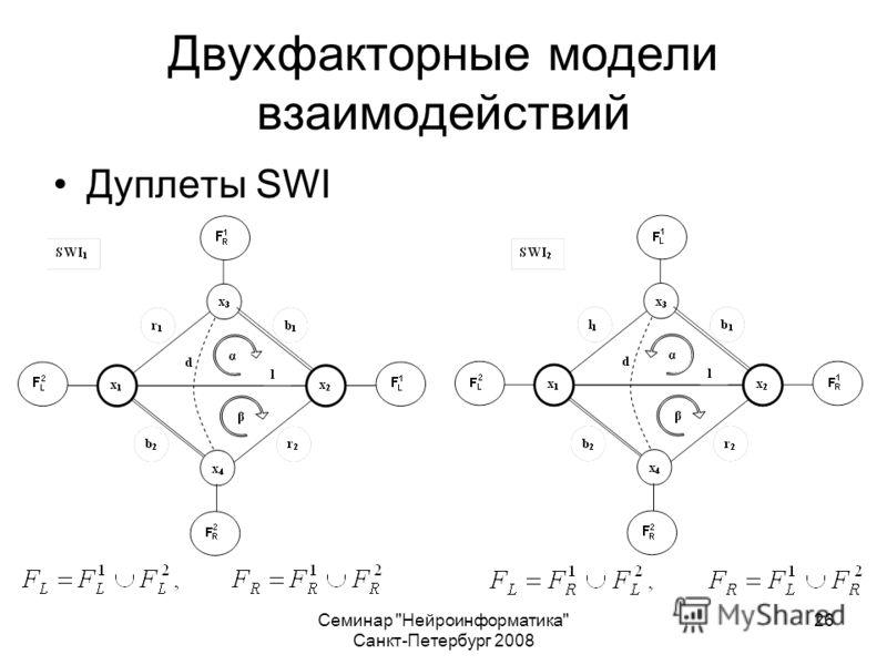 Семинар Нейроинформатика Санкт-Петербург 2008 26 Двухфакторные модели взаимодействий Дуплеты SWI