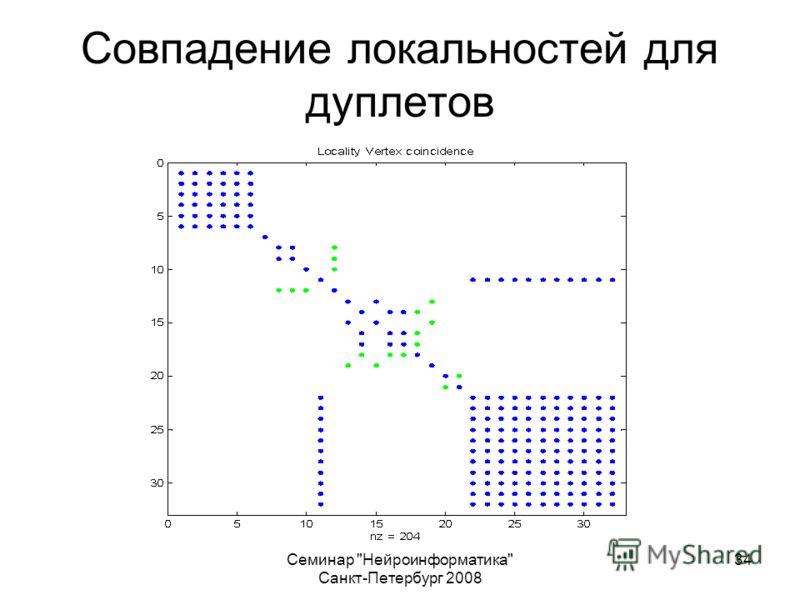 Семинар Нейроинформатика Санкт-Петербург 2008 34 Совпадение локальностей для дуплетов