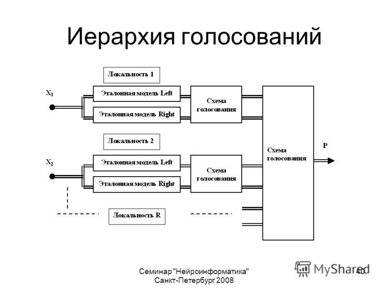 Семинар Нейроинформатика Санкт-Петербург 2008 40 Иерархия голосований