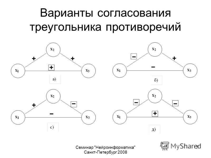 Семинар Нейроинформатика Санкт-Петербург 2008 7 Варианты согласования треугольника противоречий