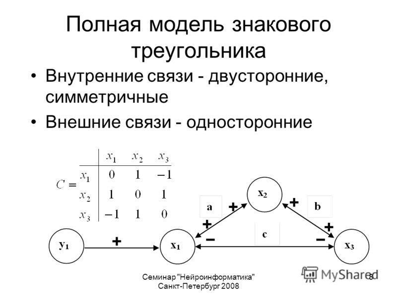 Семинар Нейроинформатика Санкт-Петербург 2008 8 Полная модель знакового треугольника Внутренние связи - двусторонние, симметричные Внешние связи - односторонние