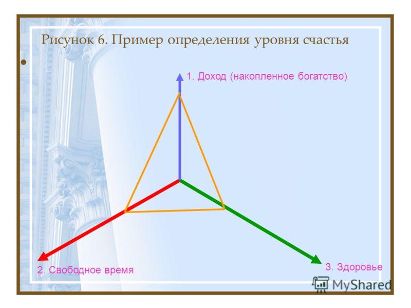 Рисунок 6. Пример определения уровня счастья 1. Доход (накопленное богатство) 3. Здоровье 2. Свободное время