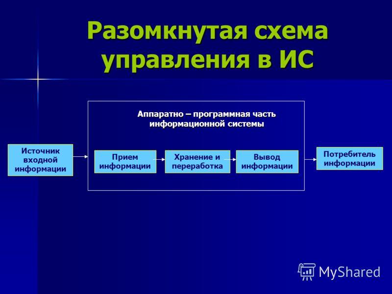 Разомкнутая схема управления в ИС Источник входной информации Аппаратно – программная часть информационной системы Прием информации Хранение и переработка Вывод информации Потребитель информации