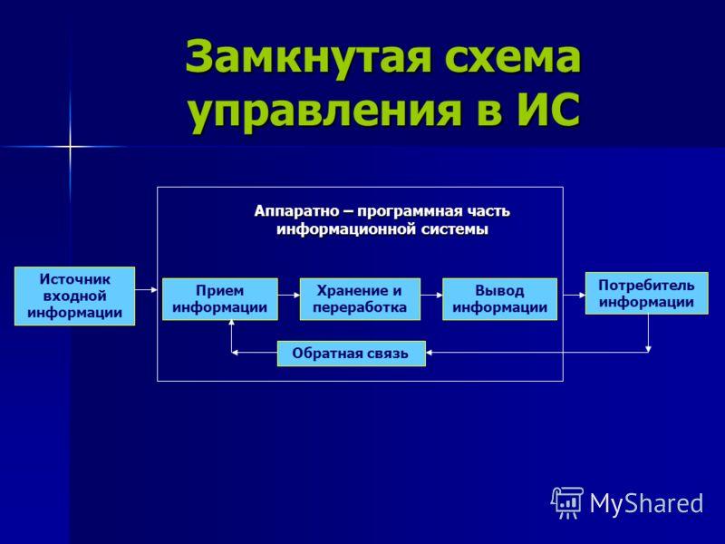 Замкнутая схема управления в ИС Источник входной информации Аппаратно – программная часть информационной системы Прием информации Хранение и переработка Вывод информации Потребитель информации Обратная связь