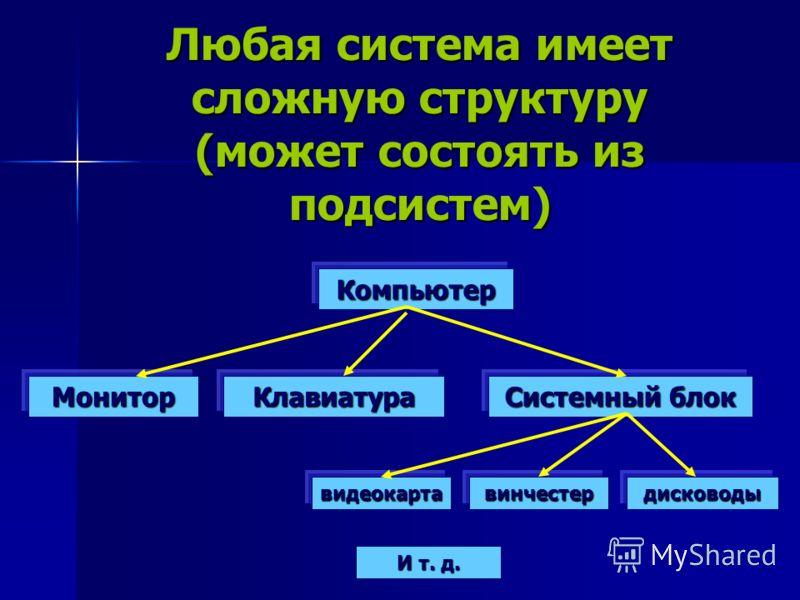 Любая система имеет сложную структуру (может состоять из подсистем) Компьютер МониторКлавиатура Системный блок видеокартавинчестердисководы И т. д.