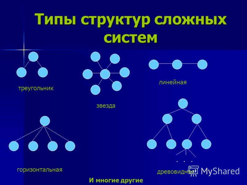 Типы структур сложных систем треугольник звезда линейная горизонтальная древовидная... И многие другие