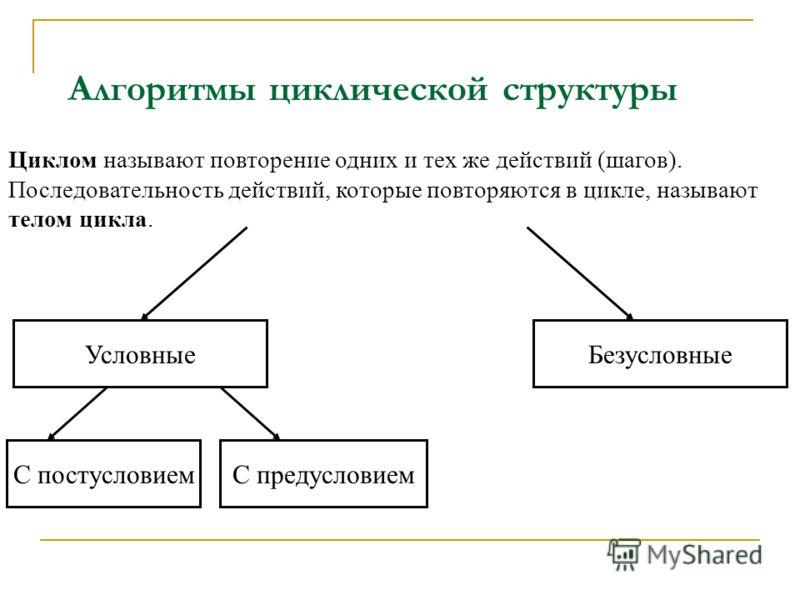 Алгоритмы циклической структуры Циклом называют повторение одних и тех же действий (шагов). Последовательность действий, которые повторяются в цикле, называют телом цикла. УсловныеБезусловные С постусловиемС предусловием