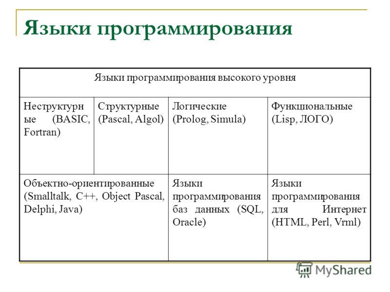 Языки программирования Языки программирования высокого уровня Неструктурн ые (BASIC, Fortran) Структурные (Pascal, Algol) Логические (Prolog, Simula) Функциональные (Lisp, ЛОГО) Объектно-ориентированные (Smalltalk, C++, Object Pascal, Delphi, Java) Я