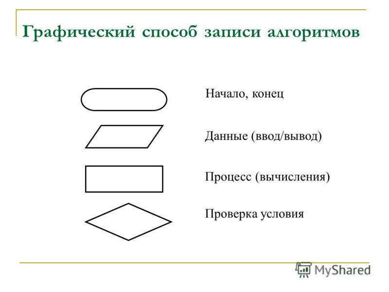 Графический способ записи алгоритмов Начало, конец Данные (ввод/вывод) Процесс (вычисления) Проверка условия