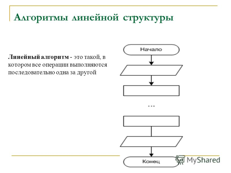 Алгоритмы линейной структуры Линейный алгоритм - это такой, в котором все операции выполняются последовательно одна за другой
