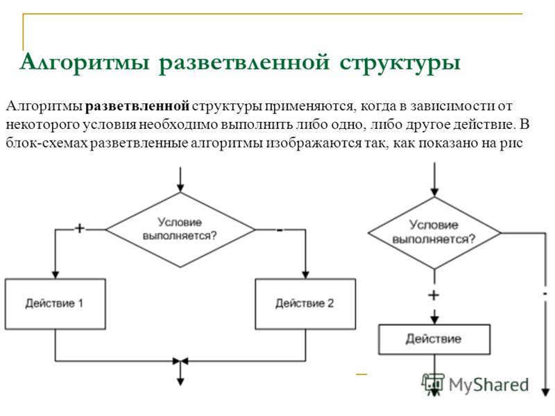 Алгоритмы разветвленной структуры Алгоритмы разветвленной структуры применяются, когда в зависимости от некоторого условия необходимо выполнить либо одно, либо другое действие. В блок-схемах разветвленные алгоритмы изображаются так, как показано на р