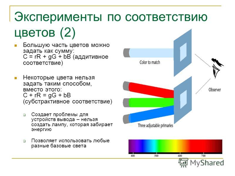 Эксперименты по соответствию цветов (2) Большую часть цветов можно задать как сумму: С = rR + gG + bB (аддитивное соответствие) Некоторые цвета нельзя задать таким способом, вместо этого: C + rR = gG + bB (субстрактивное соответствие) Создает проблем