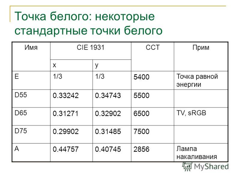 Точка белого: некоторые стандартные точки белого ИмяСIE 1931CCTПрим xy E1/3 5400 Точка равной энергии D55 0.332420.347435500 D65 0.312710.329026500 TV, sRGB D75 0.299020.314857500 A 0.447570.407452856 Лампа накаливания
