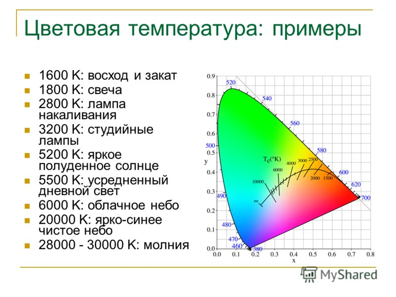 Цветовая температура: примеры 1600 K: восход и закат 1800 K: свеча 2800 K: лампа накаливания 3200 K: студийные лампы 5200 K: яркое полуденное солнце 5500 K: усредненный дневной свет 6000 K: облачное небо 20000 K: ярко-синее чистое небо 28000 - 30000